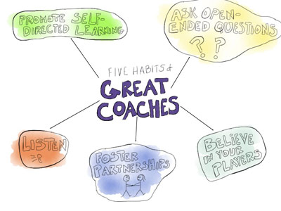 image listing five coaching habits