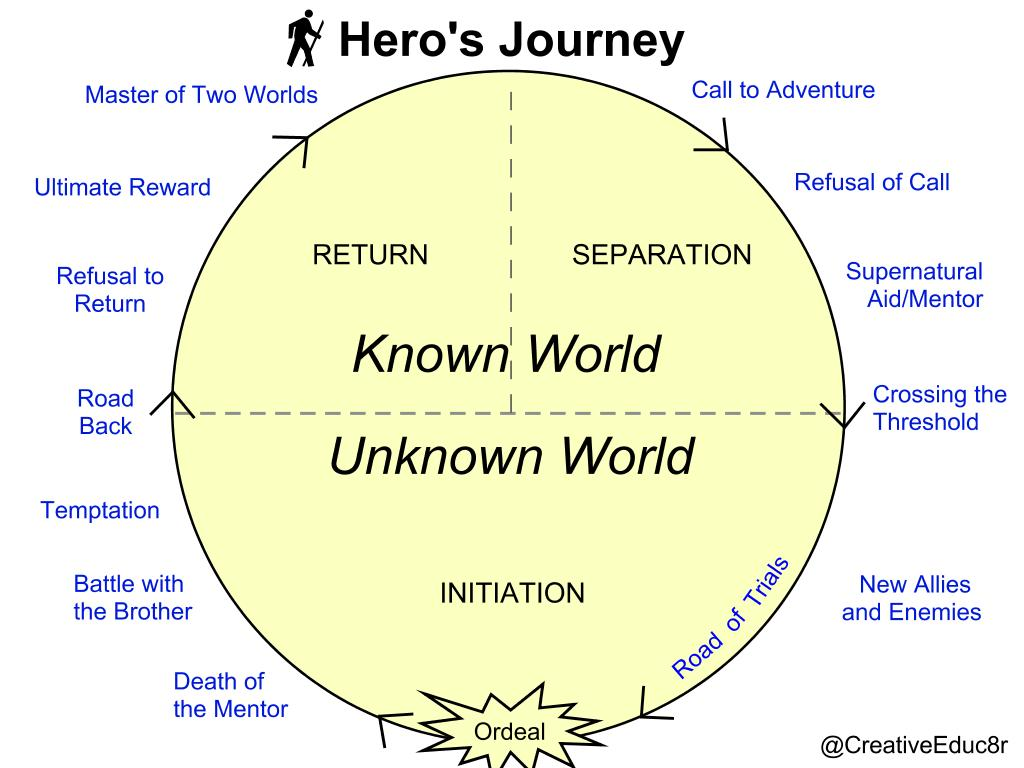 Hero's Journey sample