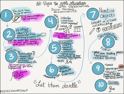 sketchnote by author Andrea Hernandez