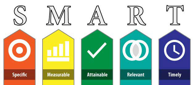 graph showing smart goals as specific, measurable, attainable, relevant, and timely