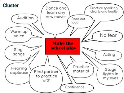 student-created cluster diagram with ideas for practice and feelings of success for landing a part in the school play